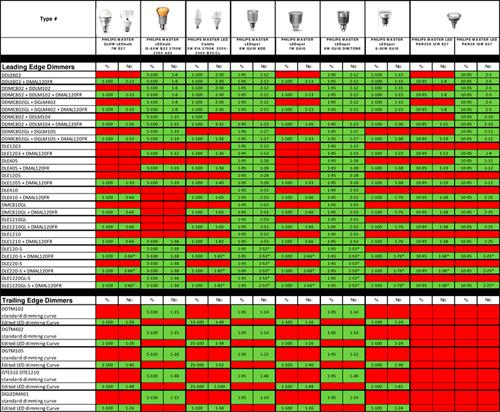 Таблица совместимости диммеров и светодиодных ламп